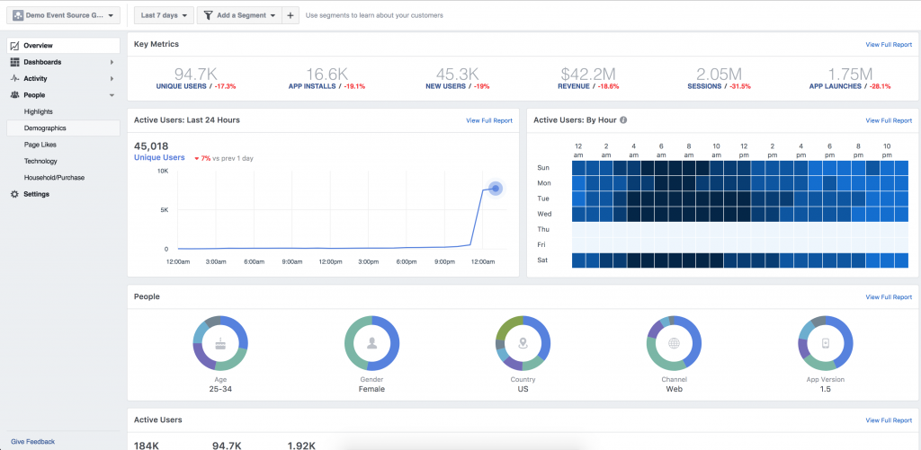 Facebook Analytics demo hesabının görüntüsü
